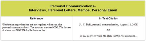 Personal Communications (interviews, emails) - APA Guide
