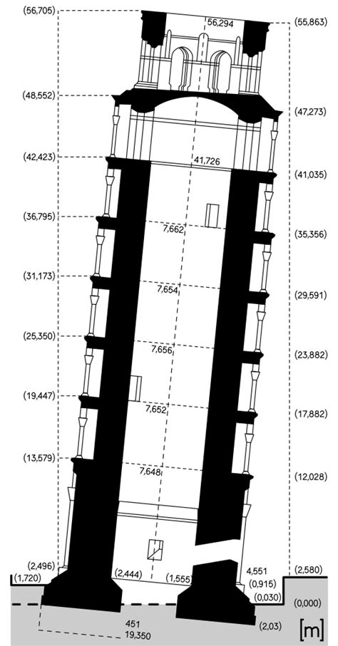 File:Scheme of the Leaning Tower of Pisa