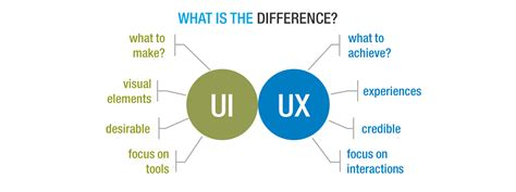 The Difference Between UX and UI Design