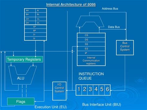 PPT - Internal Architecture of 8086 PowerPoint